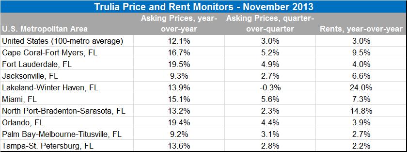 florida home price stats